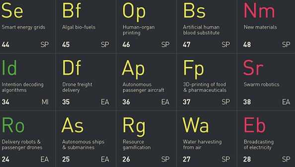 RentMoola named by CB Insights and PwC to the 2018 Periodic Table of Tech in Canada